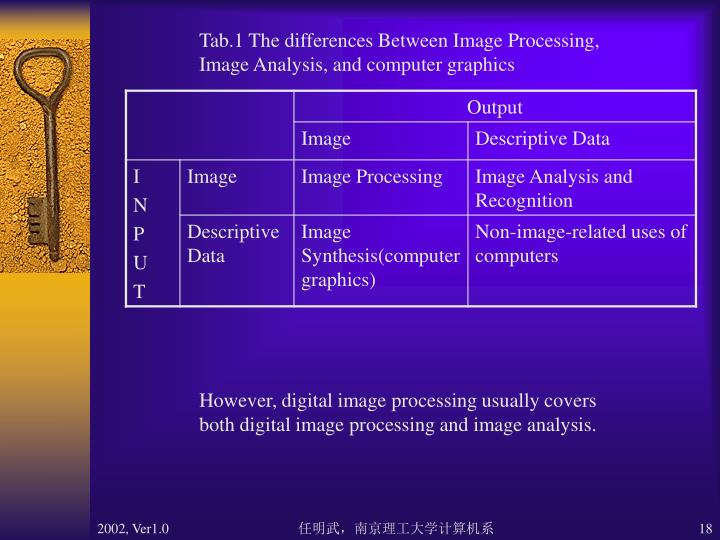 Tab.1 The differences Between Image Processing,