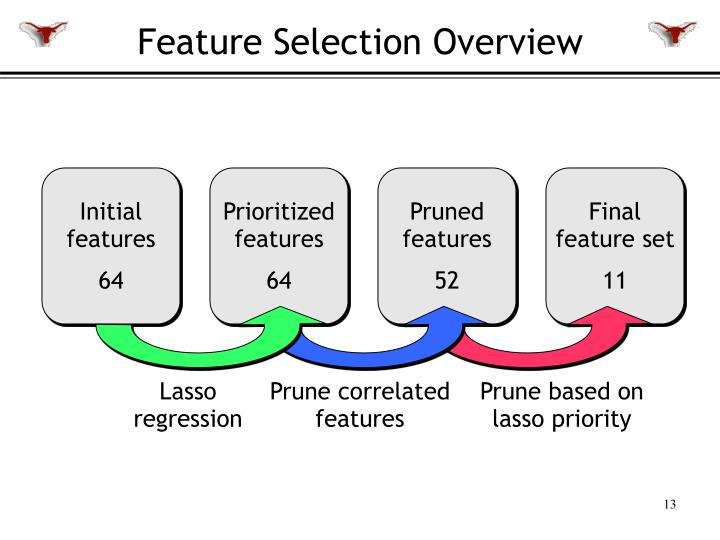 Feature Selection Overview