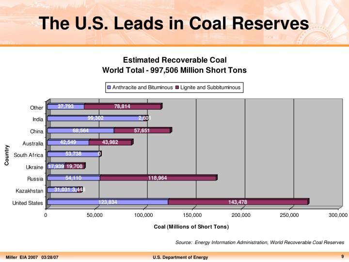 The U.S. Leads in Coal Reserves