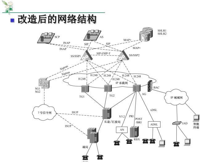 改造后的网络结构