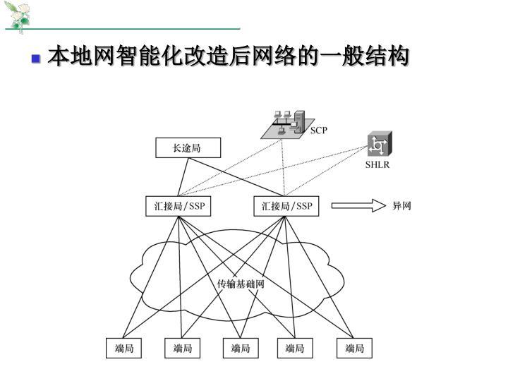 本地网智能化改造后网络的一般结构