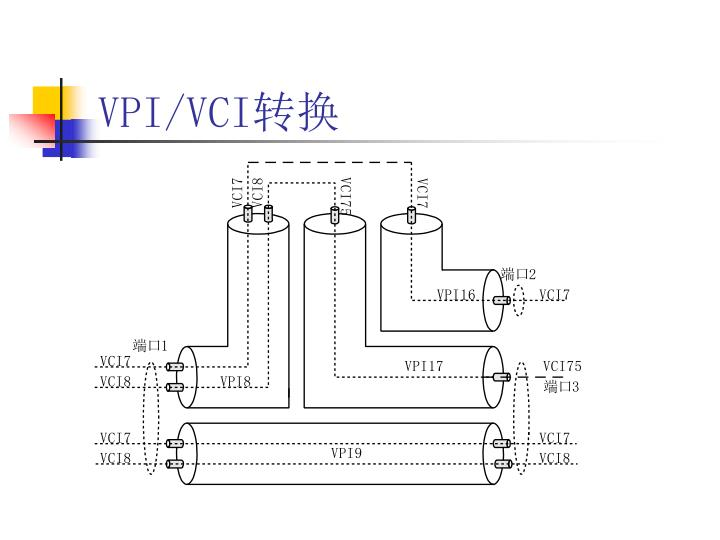 VPI/VCI