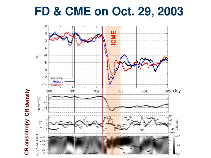 FD & CME on Oct. 29, 2003