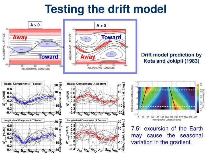 Testing the drift model