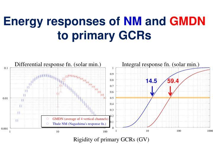 Energy responses of