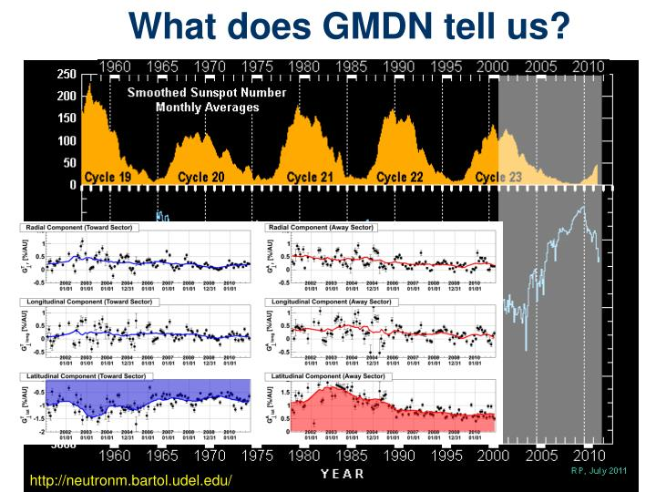 What does GMDN tell us?