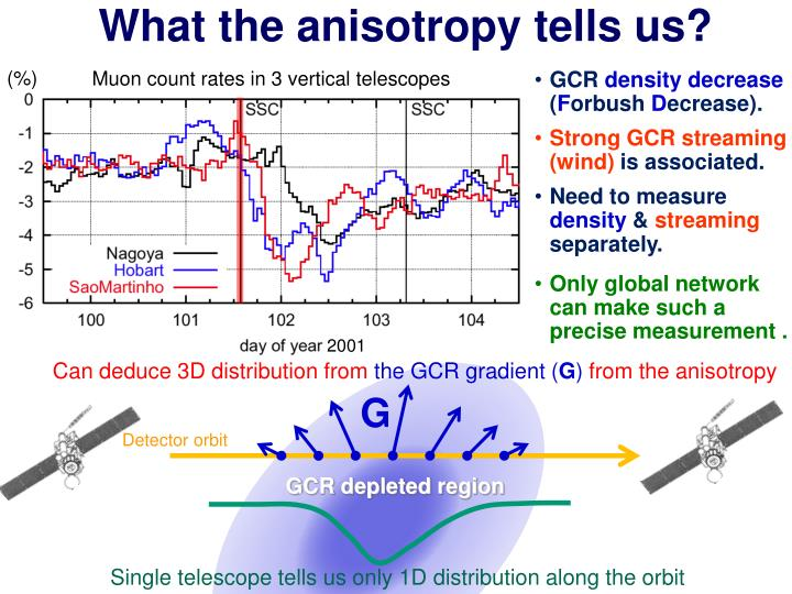 What the anisotropy tells us?