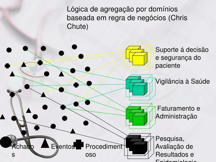 Lógica de agregação por domínios baseada em regra de negócios (Chris Chute)