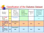 classification of the diabetes dataset1