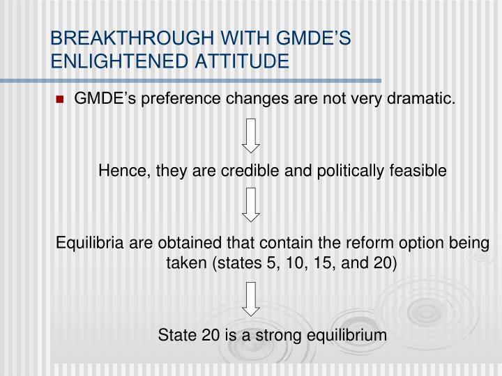 BREAKTHROUGH WITH GMDE'S ENLIGHTENED ATTITUDE