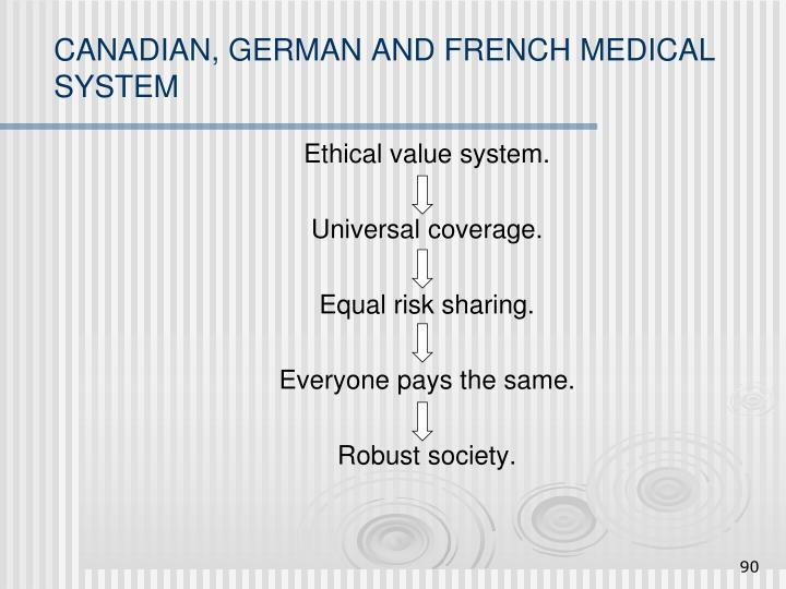 CANADIAN, GERMAN AND FRENCH MEDICAL SYSTEM
