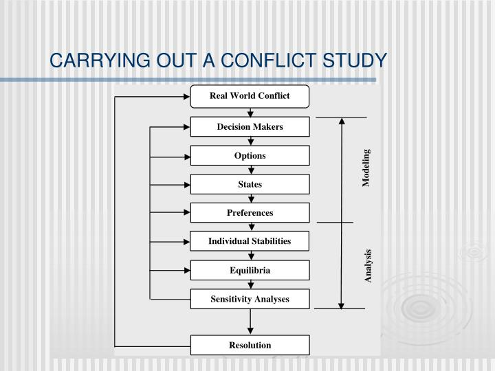 CARRYING OUT A CONFLICT STUDY