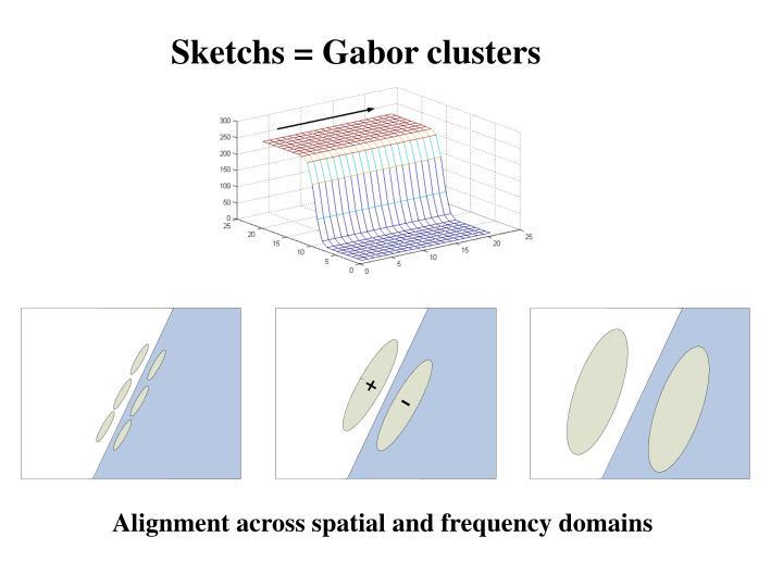 Sketchs = Gabor clusters