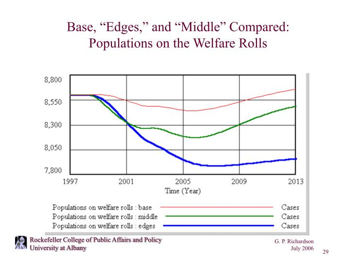 "Base, ""Edges,"" and ""Middle"" Compared:"