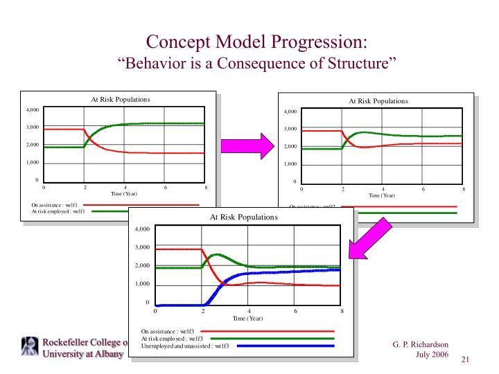 Concept Model Progression: