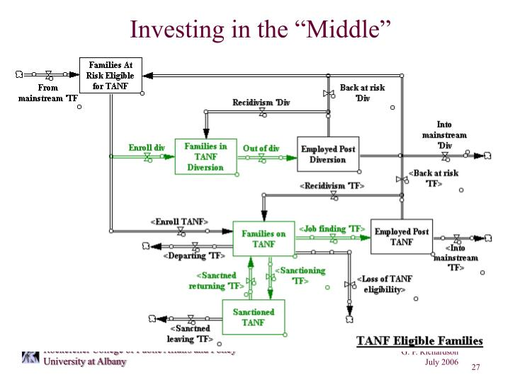 "Investing in the ""Middle"""