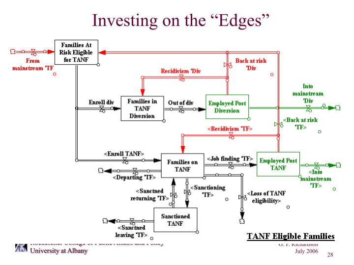 "Investing on the ""Edges"""