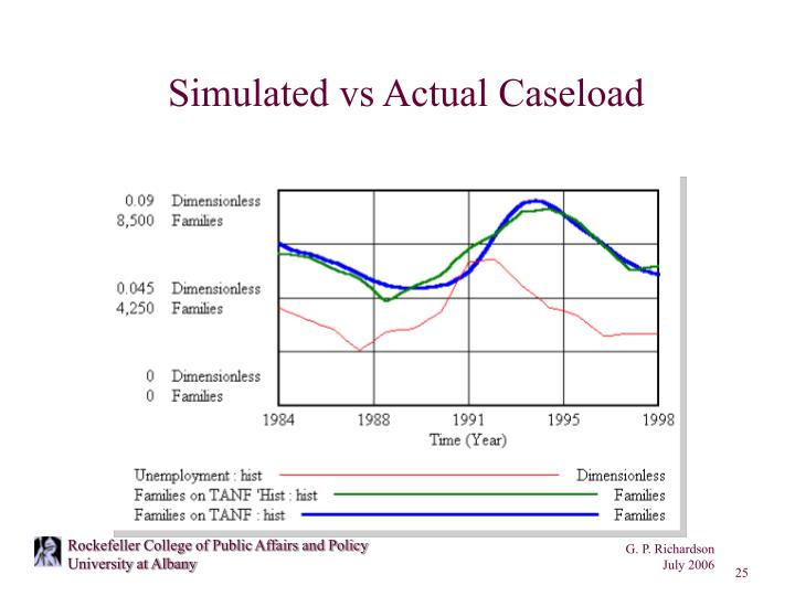 Simulated vs Actual Caseload