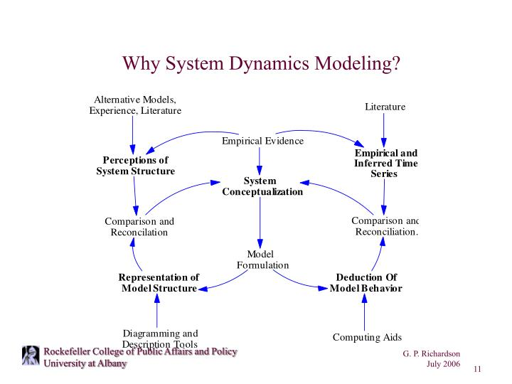 Why System Dynamics Modeling?