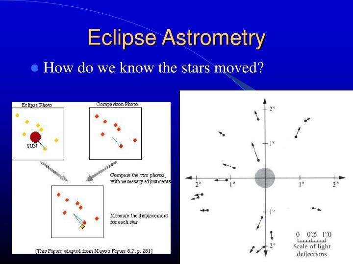 Eclipse Astrometry