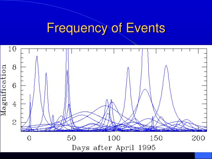 Frequency of Events