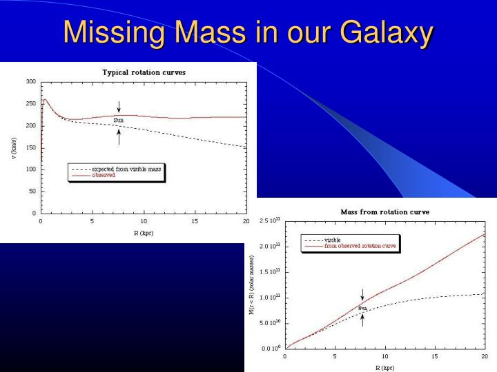 Missing Mass in our Galaxy