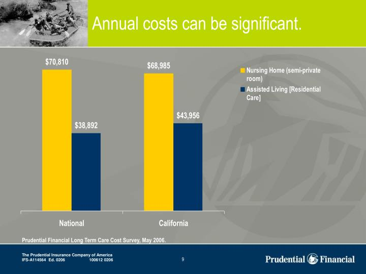 Annual costs can be significant.