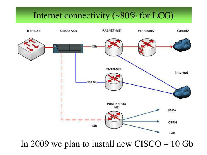 Internet connectivity (~80% for LCG)