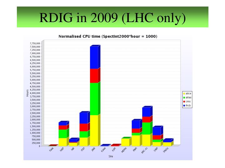 RDIG in 2009 (LHC only)