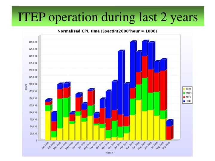 ITEP operation during last 2 years