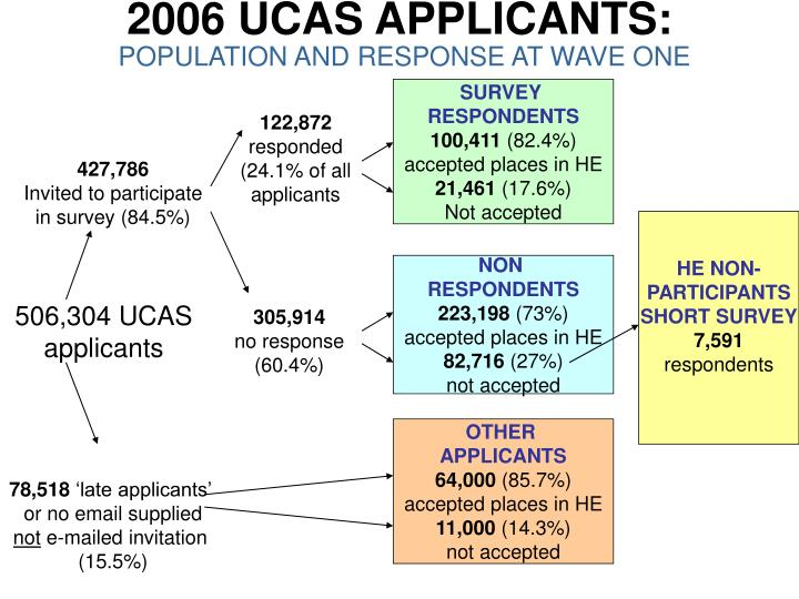 2006 ucas applicants population and response at wave one
