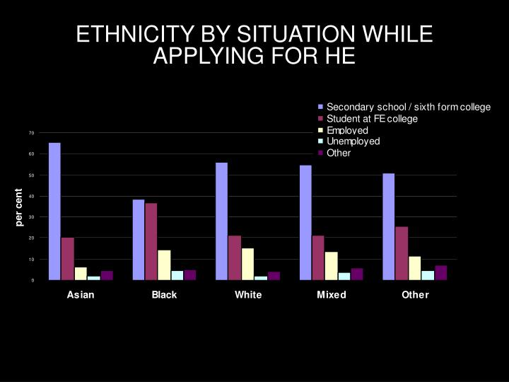 ETHNICITY BY SITUATION WHILE APPLYING FOR HE