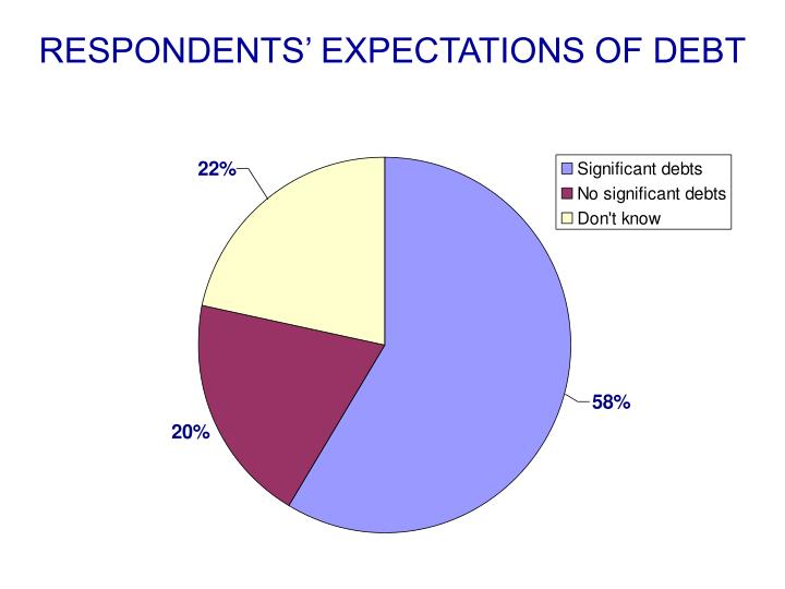 RESPONDENTS' EXPECTATIONS OF DEBT