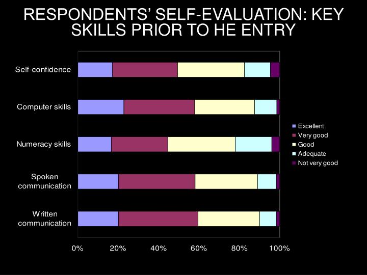 RESPONDENTS' SELF-EVALUATION: KEY SKILLS PRIOR TO HE ENTRY