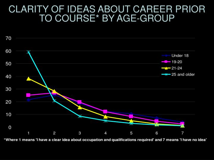 CLARITY OF IDEAS ABOUT CAREER PRIOR TO COURSE* BY AGE-GROUP