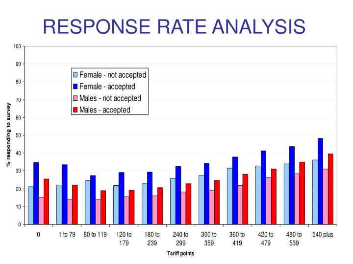 RESPONSE RATE ANALYSIS