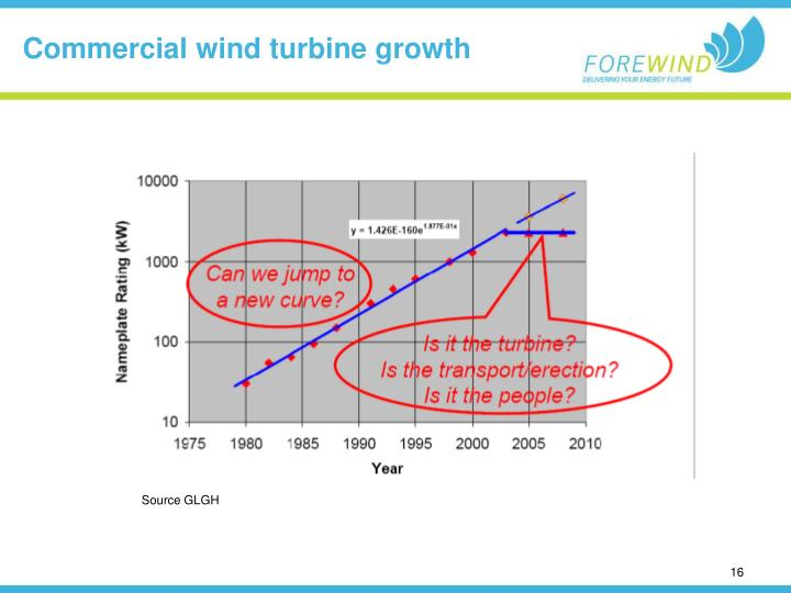 Commercial wind turbine growth