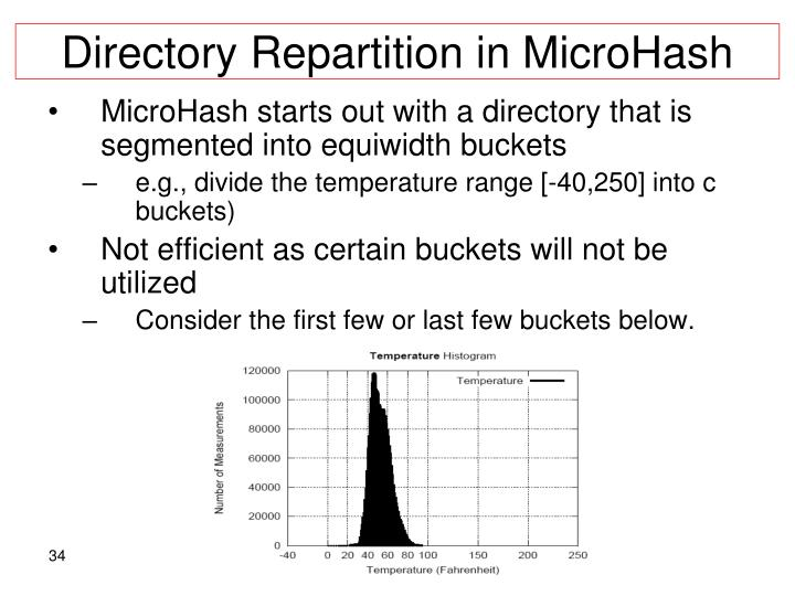 Directory Repartition in MicroHash