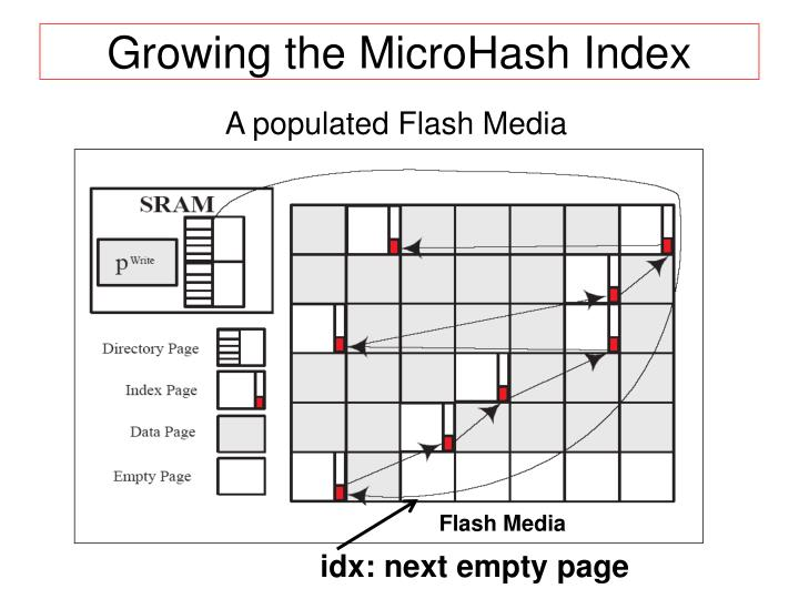 Growing the MicroHash Index