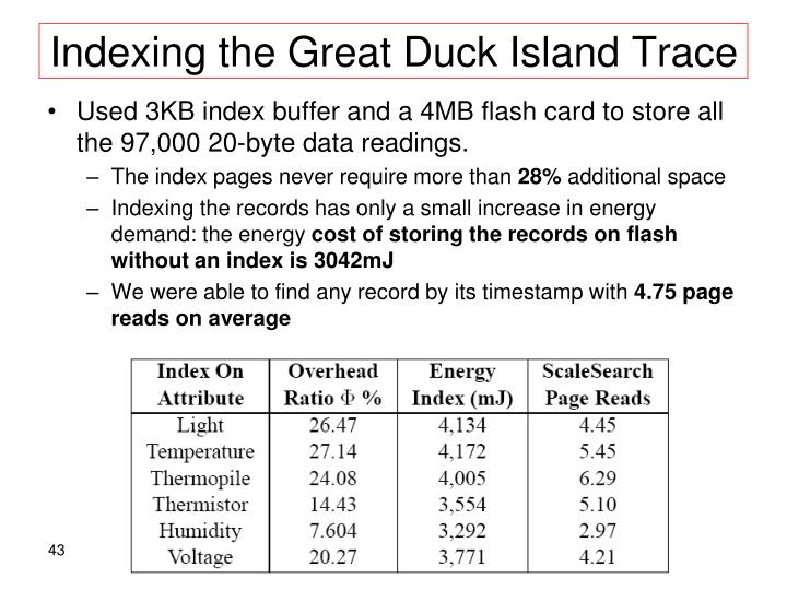 Indexing the Great Duck Island Trace