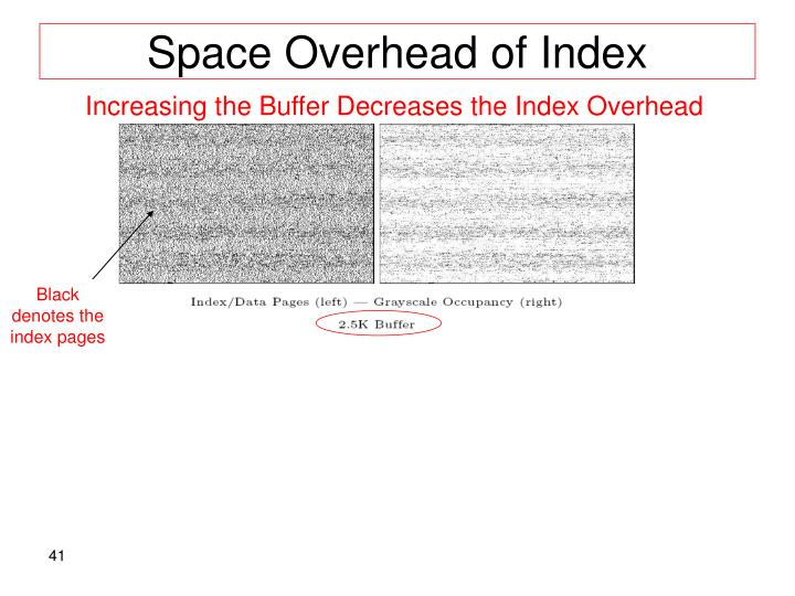 Space Overhead of Index