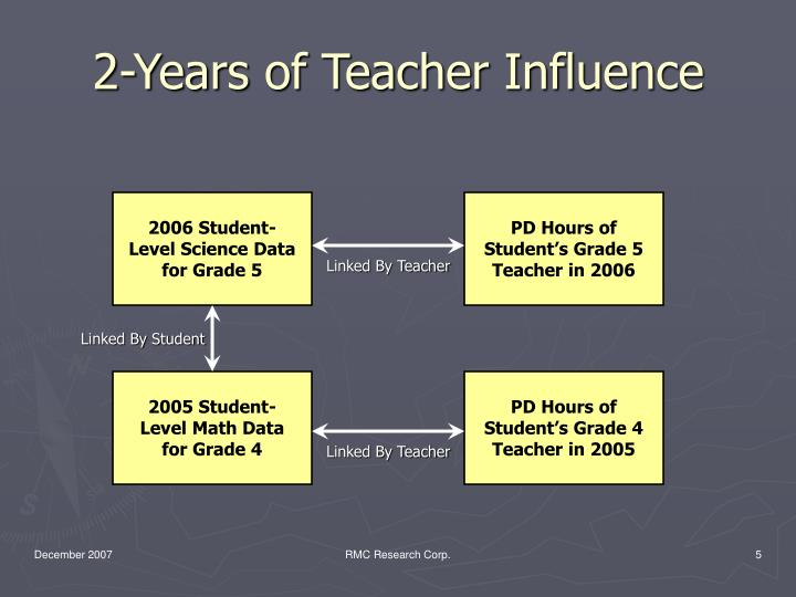 2-Years of Teacher Influence