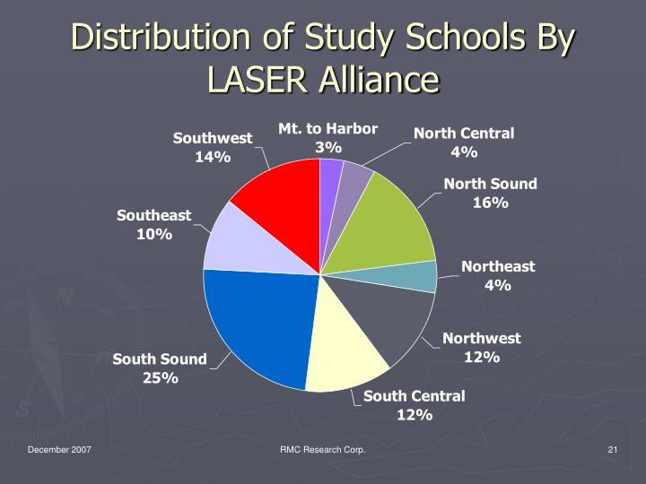 Distribution of Study Schools By LASER Alliance