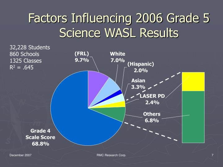 Factors Influencing 2006 Grade 5 Science WASL Results