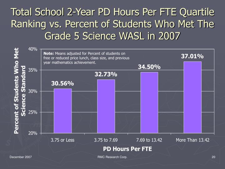 Total School 2-Year PD Hours Per FTE Quartile Ranking vs. Percent of Students Who Met The Grade 5 Science WASL in 2007