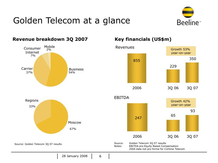Golden Telecom at a glance