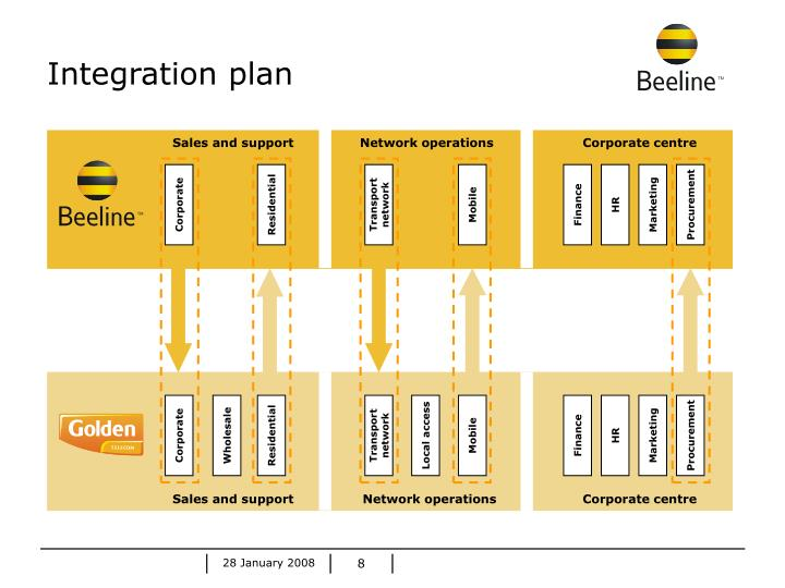 Integration plan