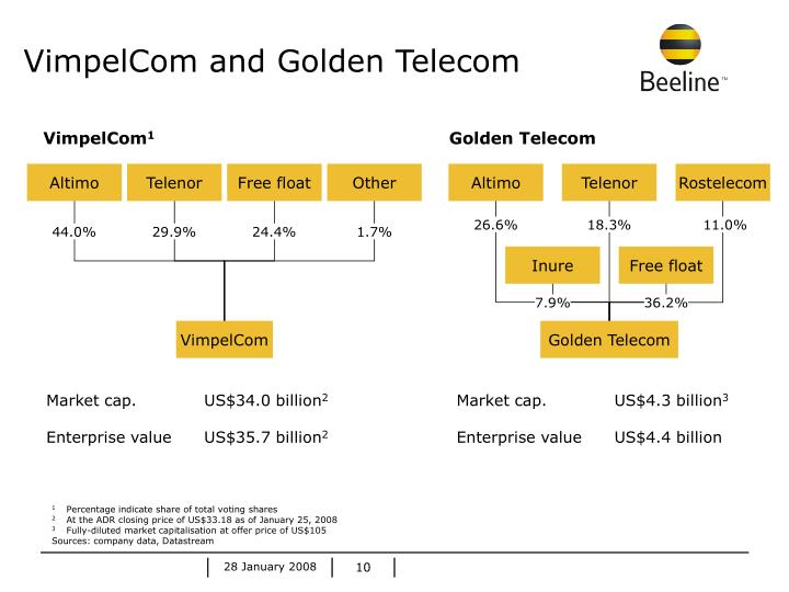 VimpelCom and Golden Telecom