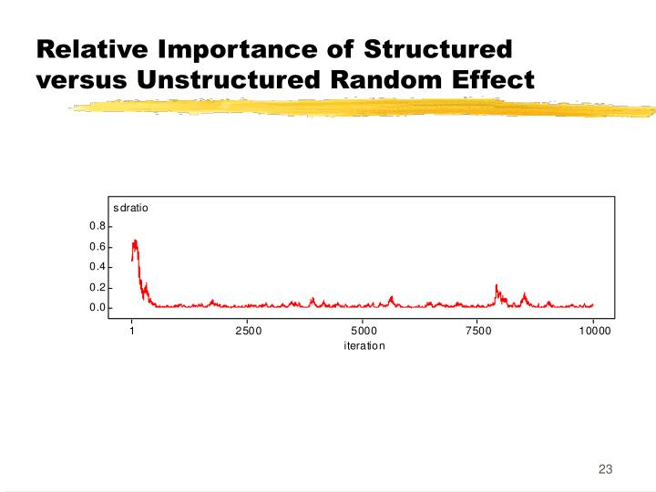 Relative Importance of Structured versus Unstructured Random Effect