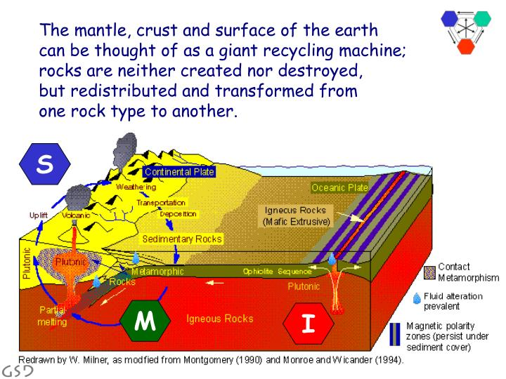 The mantle, crust and surface of the earth
